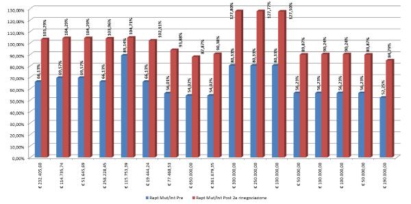 Rinegoziazione grafico 2d 600