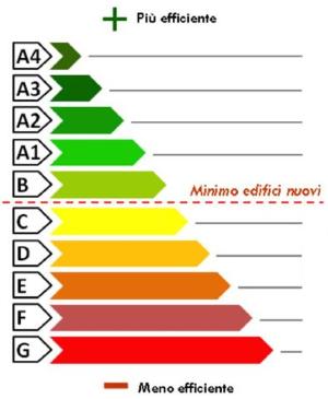Nuove classi energetiche