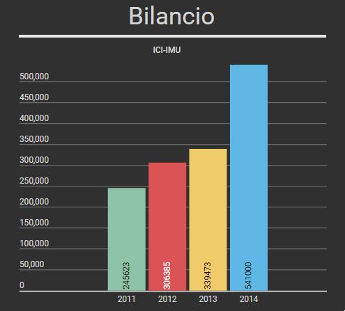 ICI-IMU 2011-2015