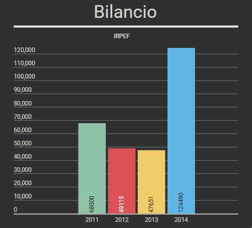 Irpef 2011-2015