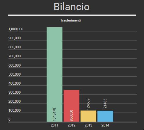 Trasferimenti 2011-2015